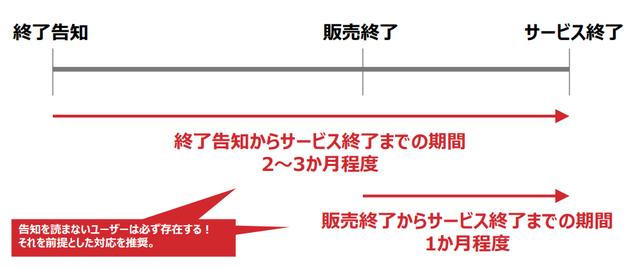 サ終ガイドライン.png
